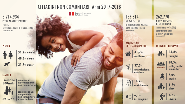 istat censimento 2018
